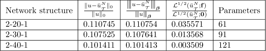 Figure 4 for Least-Squares ReLU Neural Network (LSNN) Method For Linear Advection-Reaction Equation