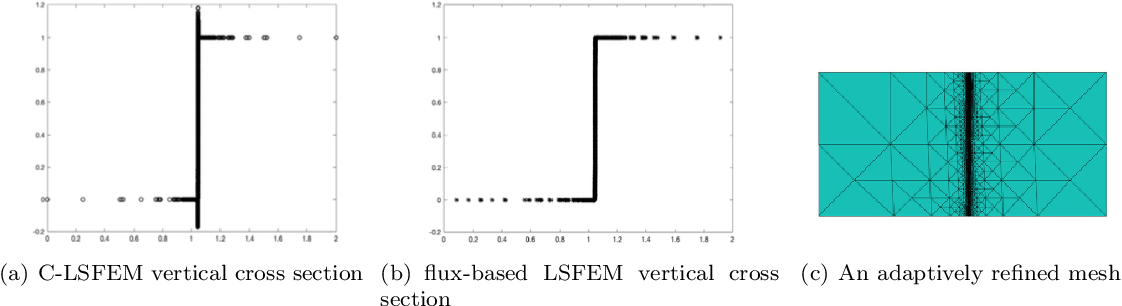 Figure 1 for Least-Squares ReLU Neural Network (LSNN) Method For Linear Advection-Reaction Equation