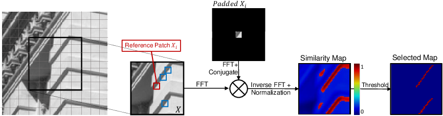 Figure 1 for Self-Convolution: A Highly-Efficient Operator for Non-Local Image Restoration