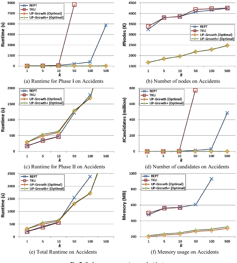 Fig. 7. Performance comparison on Accidents.