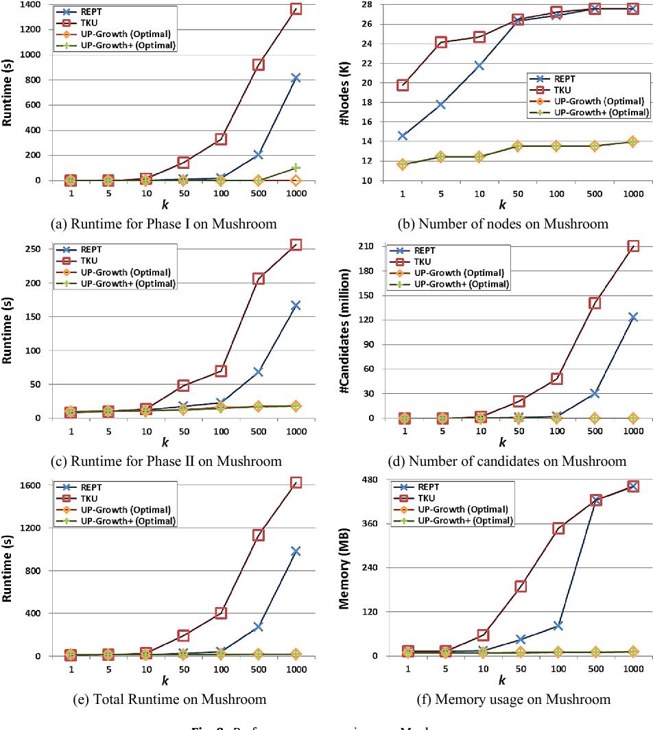 Fig. 8. Performance comparison on Mushroom.