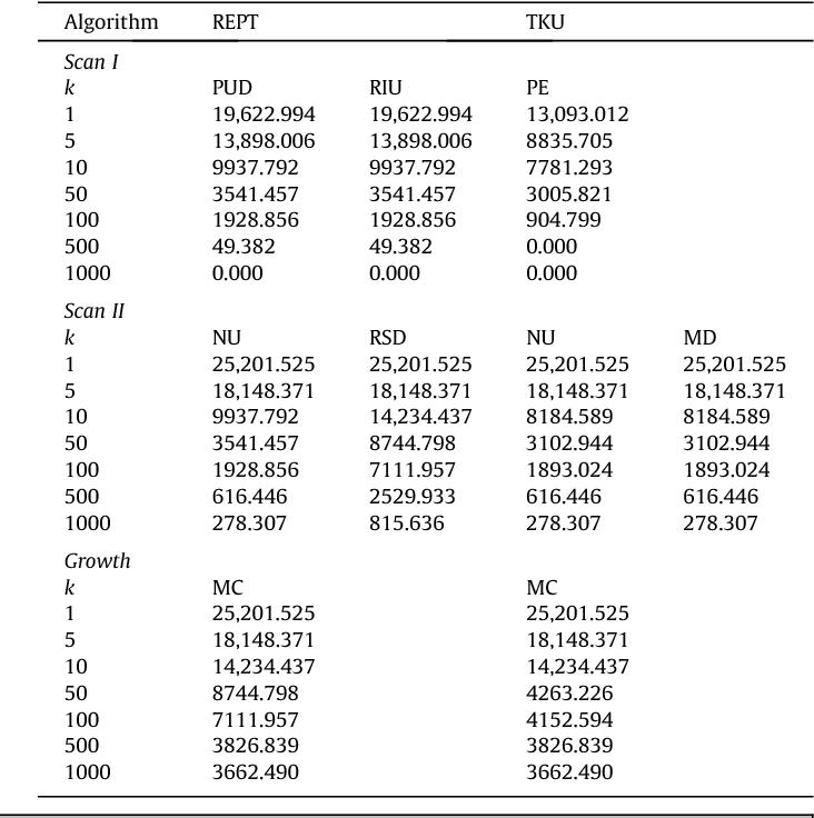 Table 13 Reached thresholds on Mushroom.