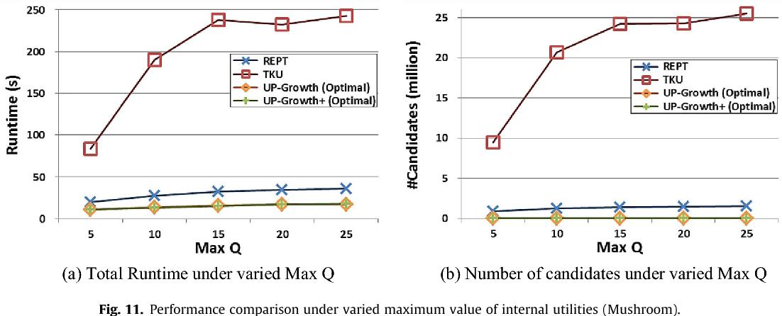 Fig. 11. Performance comparison under varied ma