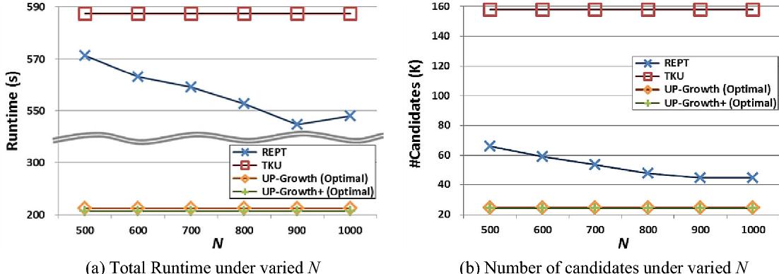 Fig. 12. Performance comparison u