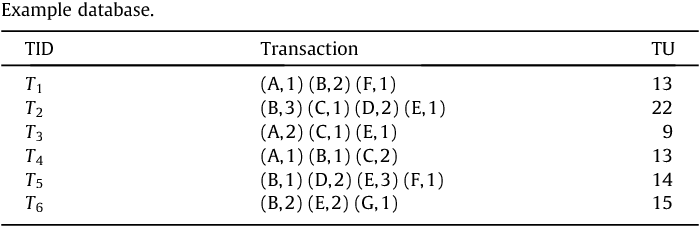 Table 2 Example database.