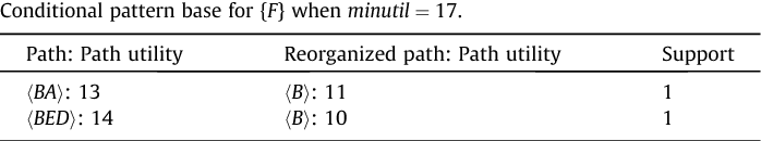 Table 8 Conditional pattern base for {F} when minutil ¼ 17.