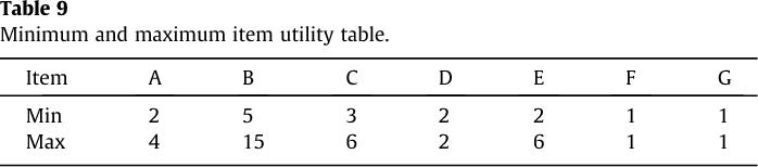 Table 9 Minimum and maximum item utility table.