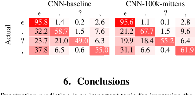 Figure 4 for Punctuation Prediction in Spontaneous Conversations: Can We Mitigate ASR Errors with Retrofitted Word Embeddings?