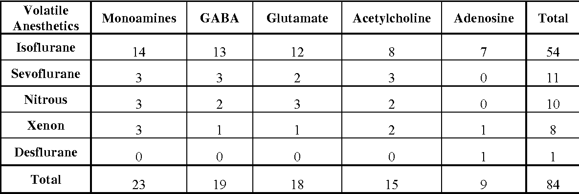 Table A.2. Volatile Anesthetic Agents and Sleep-Related Neurotransmitters.