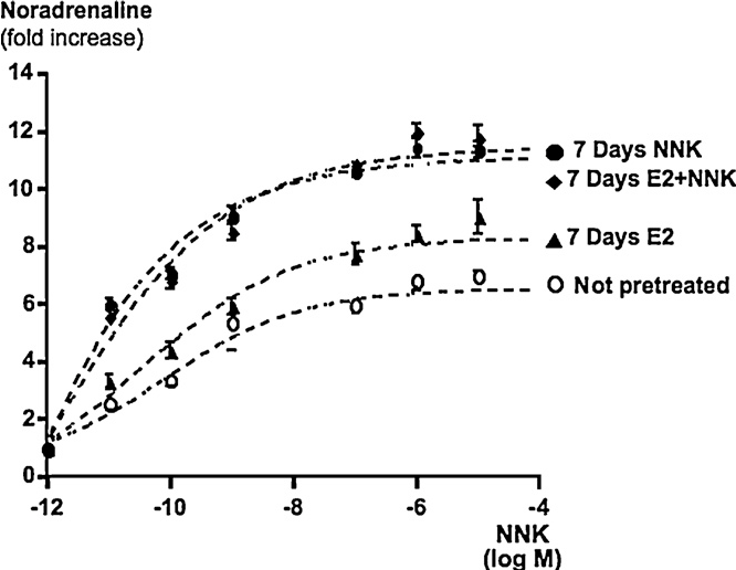 Fig. 5. Concentration–response curves of noradrenaline increases in response to NNK from 10pM to 10 M showing enhanced sensitivity of the 7nAChR to agonist in cells treated for 7 days with E2 (100nM), NNK (1nM) or the combination of both a g e G