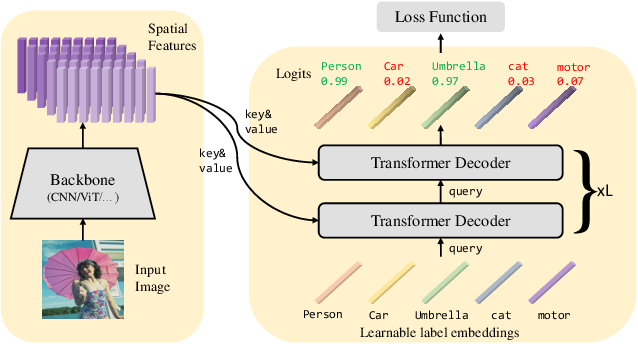 Figure 3 for Query2Label: A Simple Transformer Way to Multi-Label Classification