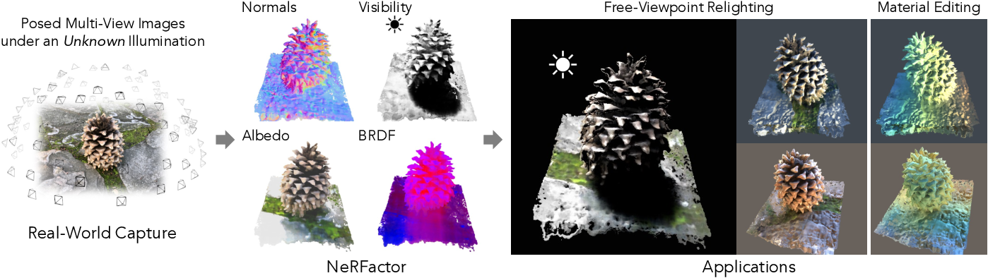 Figure 1 for NeRFactor: Neural Factorization of Shape and Reflectance Under an Unknown Illumination
