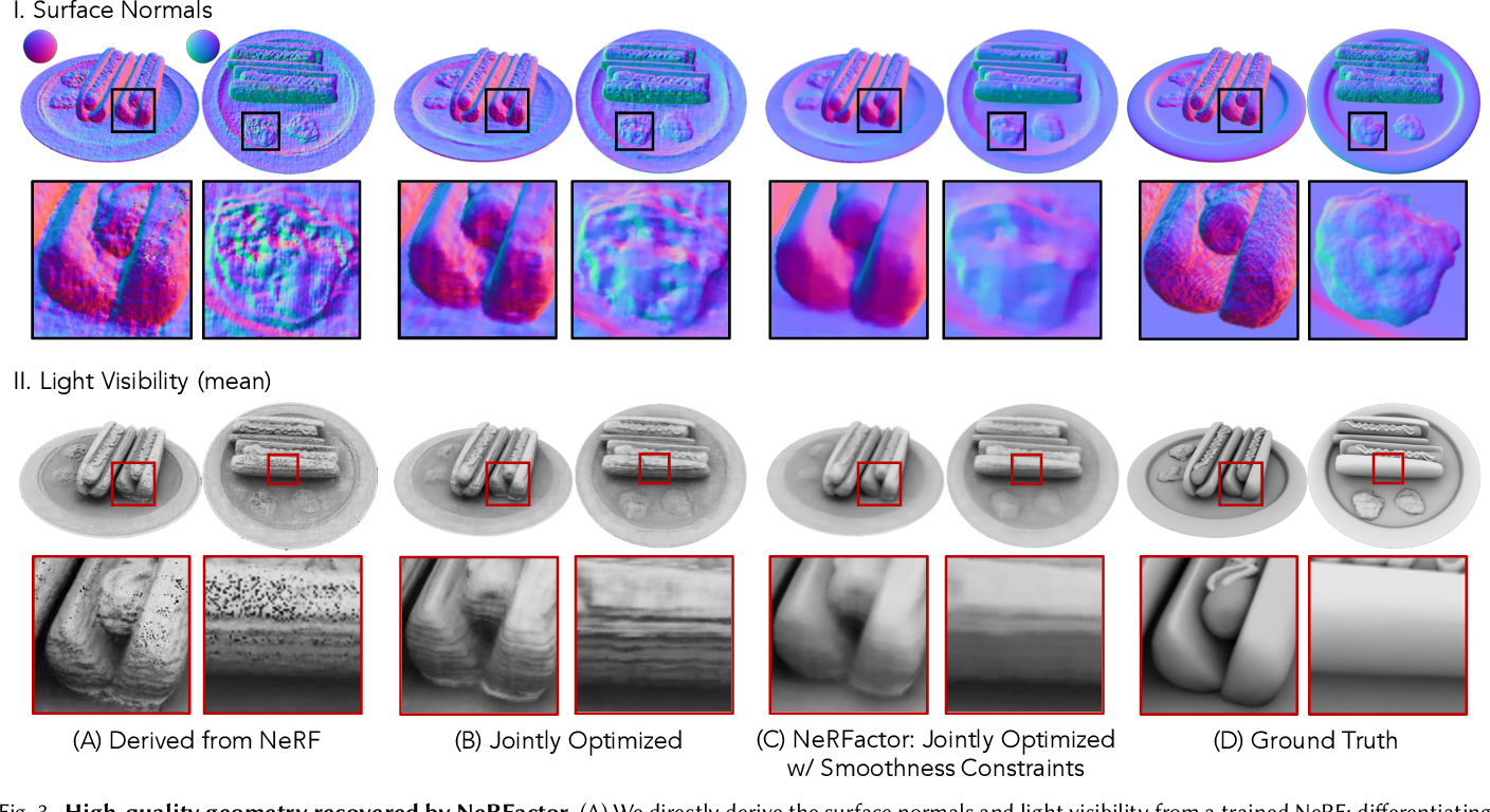 Figure 4 for NeRFactor: Neural Factorization of Shape and Reflectance Under an Unknown Illumination