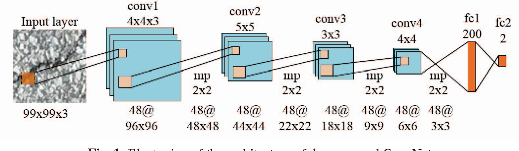 Figure 1 for Road Crack Detection Using Deep Convolutional Neural Network and Adaptive Thresholding