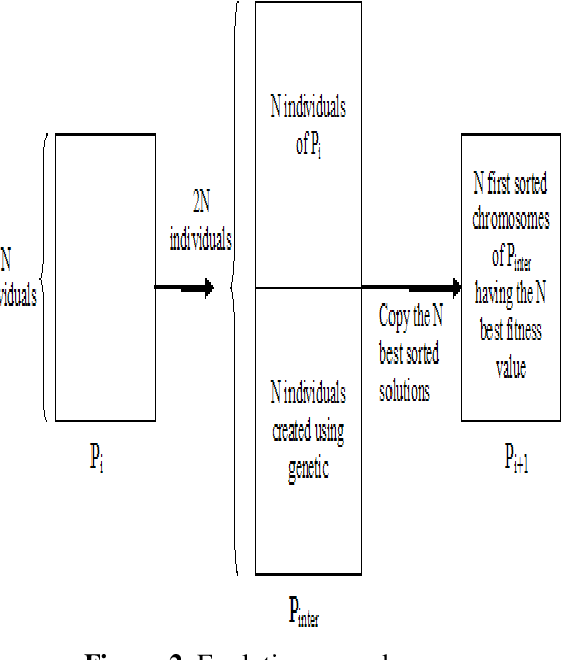 Figure 3 for Evolutionary Approach for the Containers Bin-Packing Problem