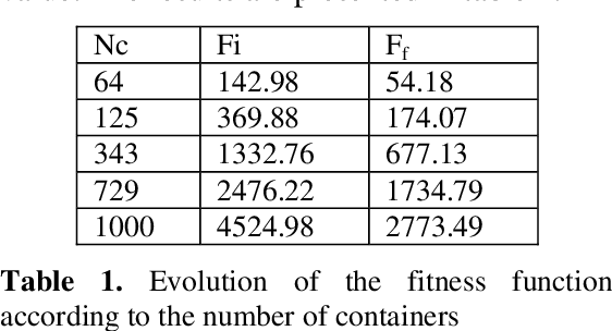 Figure 2 for Evolutionary Approach for the Containers Bin-Packing Problem