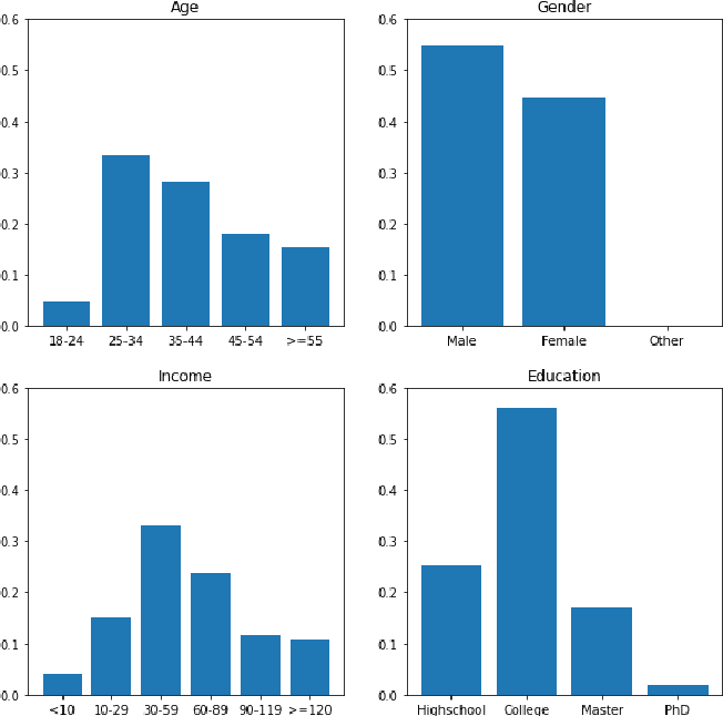 Figure 4 for Does Fair Ranking Improve Minority Outcomes? Understanding the Interplay of Human and Algorithmic Biases in Online Hiring