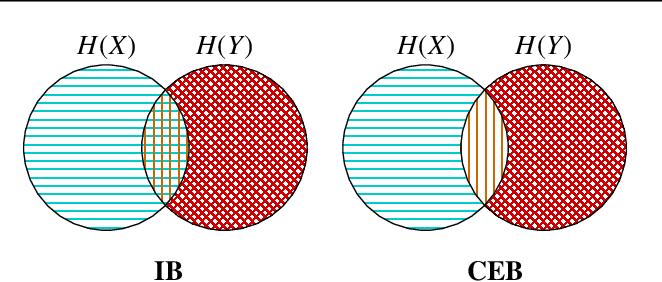 Figure 1 for The Conditional Entropy Bottleneck
