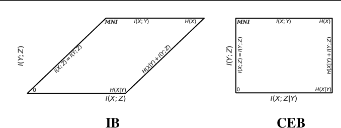 Figure 3 for The Conditional Entropy Bottleneck