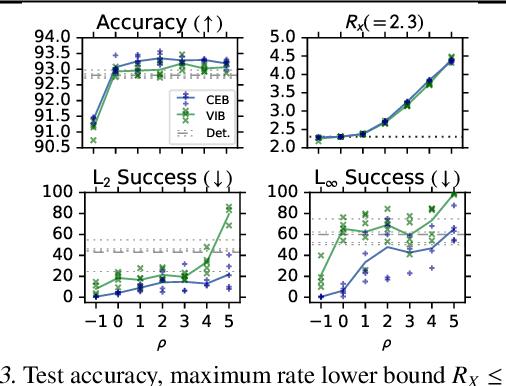 Figure 4 for The Conditional Entropy Bottleneck