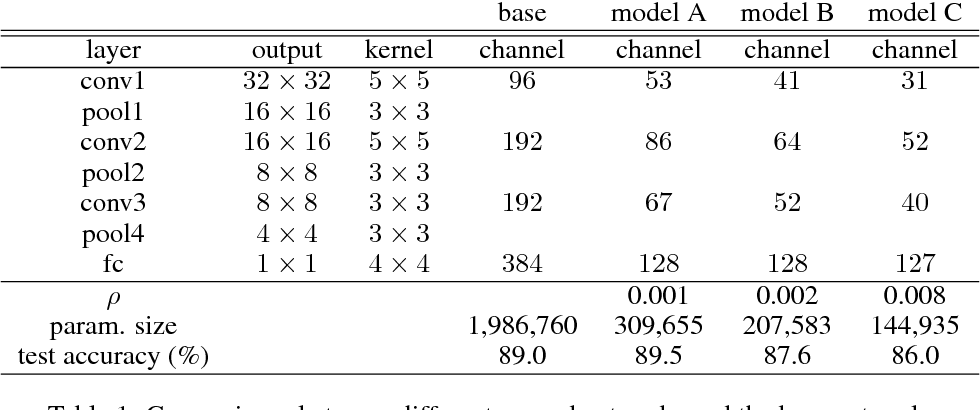 Figure 1 for Rethinking the Smaller-Norm-Less-Informative Assumption in Channel Pruning of Convolution Layers