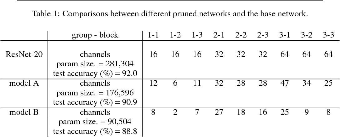 Figure 3 for Rethinking the Smaller-Norm-Less-Informative Assumption in Channel Pruning of Convolution Layers