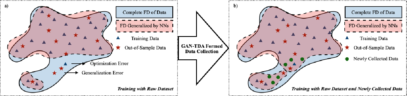 Figure 1 for Scarce Data Driven Deep Learning of Drones via Generalized Data Distribution Space