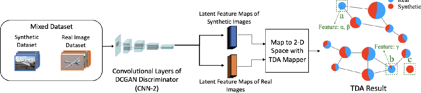 Figure 2 for Scarce Data Driven Deep Learning of Drones via Generalized Data Distribution Space