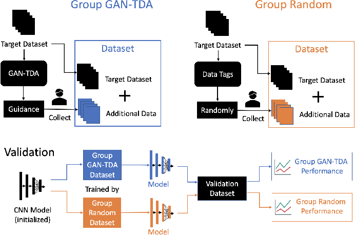 Figure 3 for Scarce Data Driven Deep Learning of Drones via Generalized Data Distribution Space