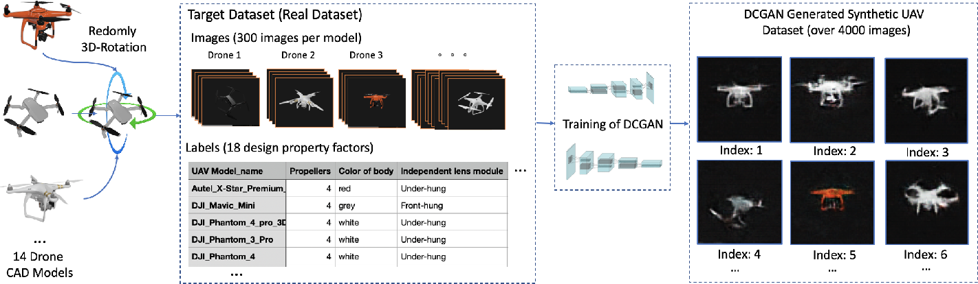 Figure 4 for Scarce Data Driven Deep Learning of Drones via Generalized Data Distribution Space