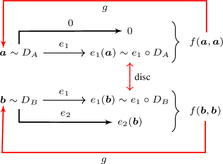 Figure 2 for Emerging Disentanglement in Auto-Encoder Based Unsupervised Image Content Transfer