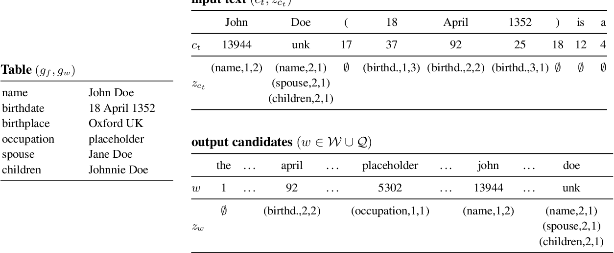 Figure 3 for Neural Text Generation from Structured Data with Application to the Biography Domain