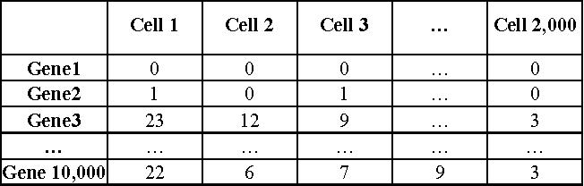 Figure 1 for DIMM-SC: A Dirichlet mixture model for clustering droplet-based single cell transcriptomic data