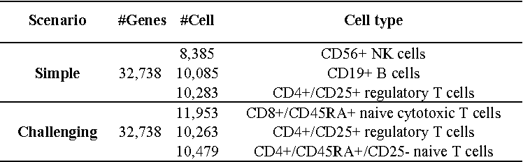 Figure 4 for DIMM-SC: A Dirichlet mixture model for clustering droplet-based single cell transcriptomic data