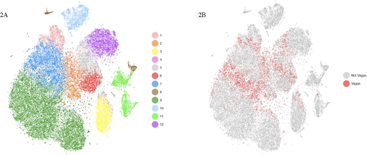 Figure 3 for DIMM-SC: A Dirichlet mixture model for clustering droplet-based single cell transcriptomic data