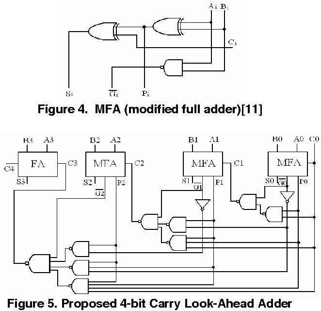 Figure 12 From Design Of Novel Reversible Carry Look Ahead Bcd