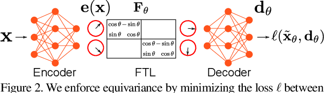 Figure 3 for Interpretable Transformations with Encoder-Decoder Networks