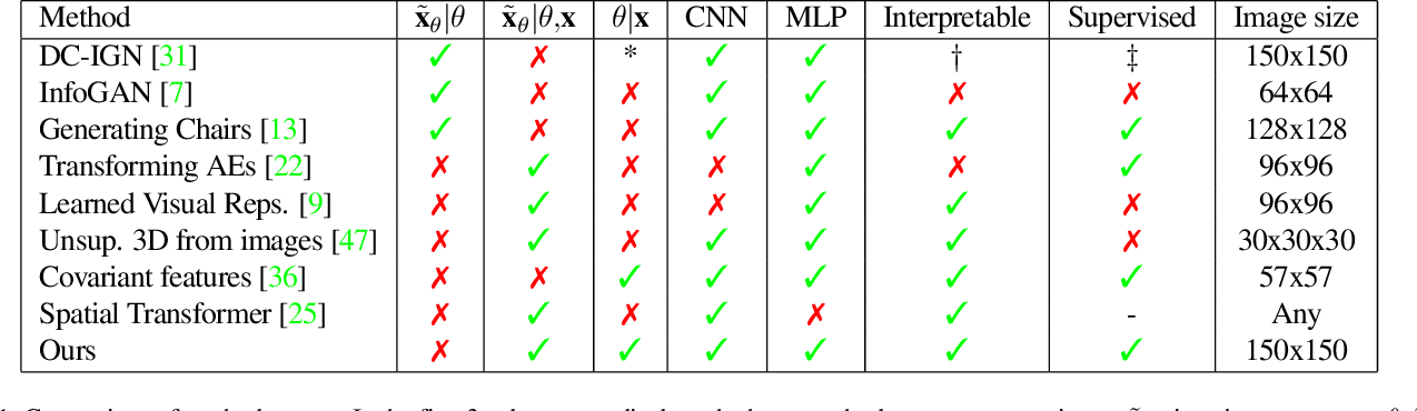 Figure 2 for Interpretable Transformations with Encoder-Decoder Networks