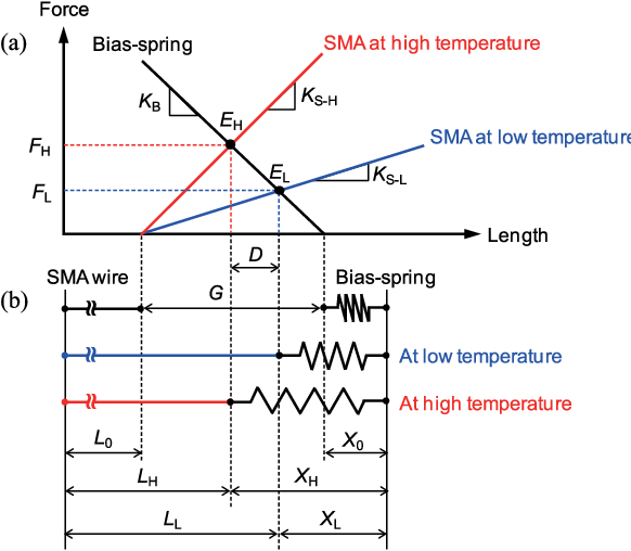 4  (a) force–length plot of sma wire actuator with