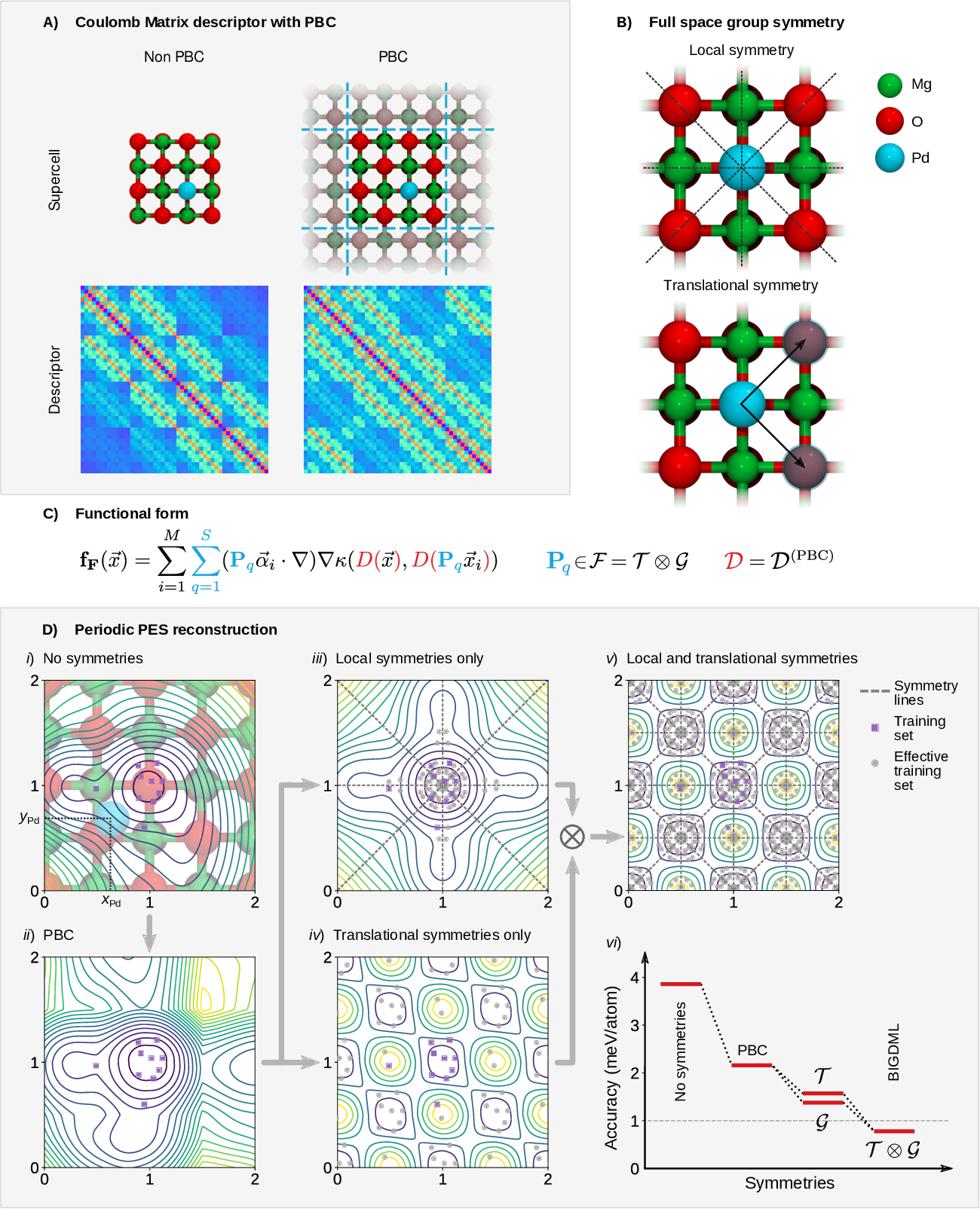 Figure 1 for BIGDML: Towards Exact Machine Learning Force Fields for Materials