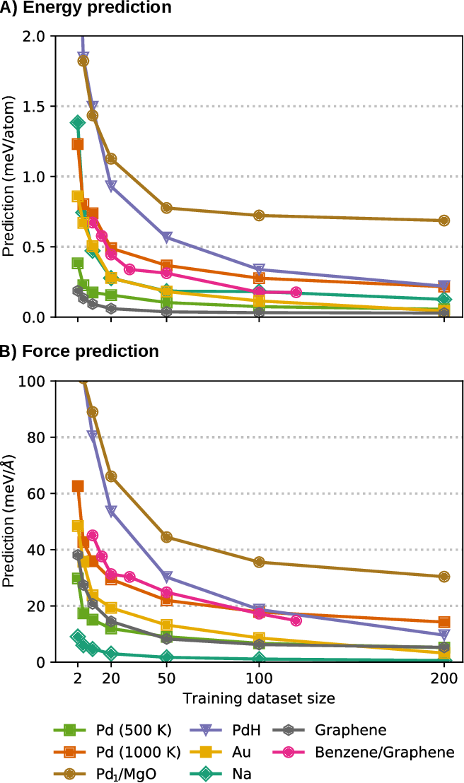 Figure 2 for BIGDML: Towards Exact Machine Learning Force Fields for Materials