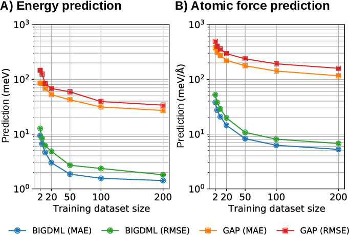Figure 3 for BIGDML: Towards Exact Machine Learning Force Fields for Materials
