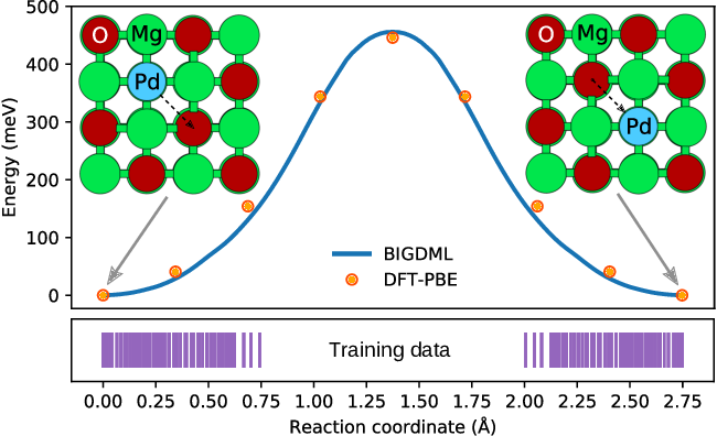 Figure 4 for BIGDML: Towards Exact Machine Learning Force Fields for Materials