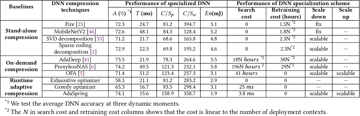Figure 4 for AdaSpring: Context-adaptive and Runtime-evolutionary Deep Model Compression for Mobile Applications