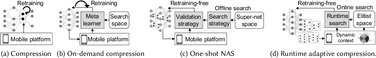 Figure 1 for AdaSpring: Context-adaptive and Runtime-evolutionary Deep Model Compression for Mobile Applications