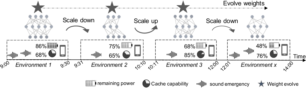 Figure 3 for AdaSpring: Context-adaptive and Runtime-evolutionary Deep Model Compression for Mobile Applications