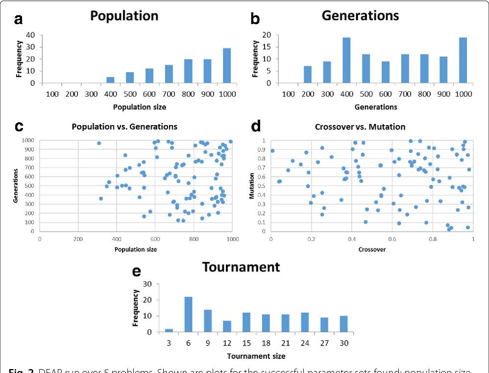 Figure 3 for Investigating the Parameter Space of Evolutionary Algorithms