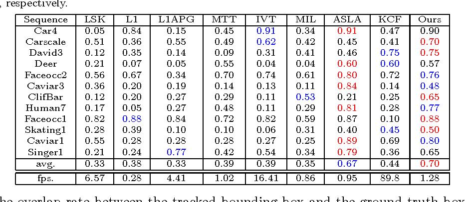 Figure 4 for Visual Tracking via Nonnegative Regularization Multiple Locality Coding