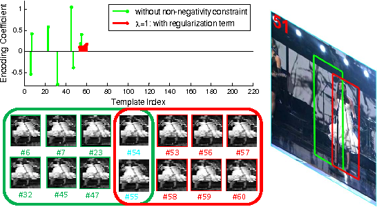 Figure 1 for Visual Tracking via Nonnegative Regularization Multiple Locality Coding