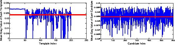 Figure 3 for Visual Tracking via Nonnegative Regularization Multiple Locality Coding